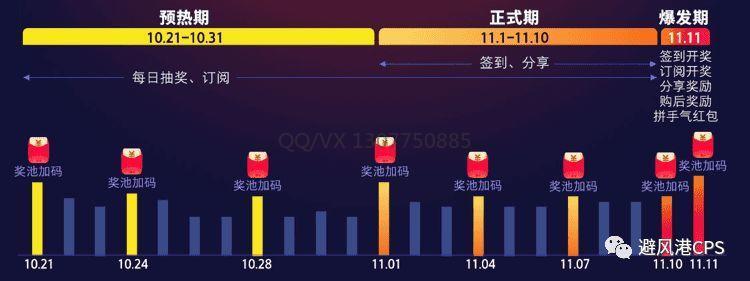 2019年天猫双11超级红包官方规则(附:红包发放节奏图)