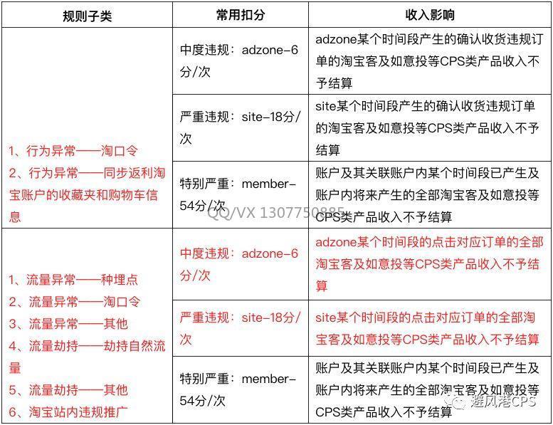 8月新规:联盟新增3种佣金冻结方式